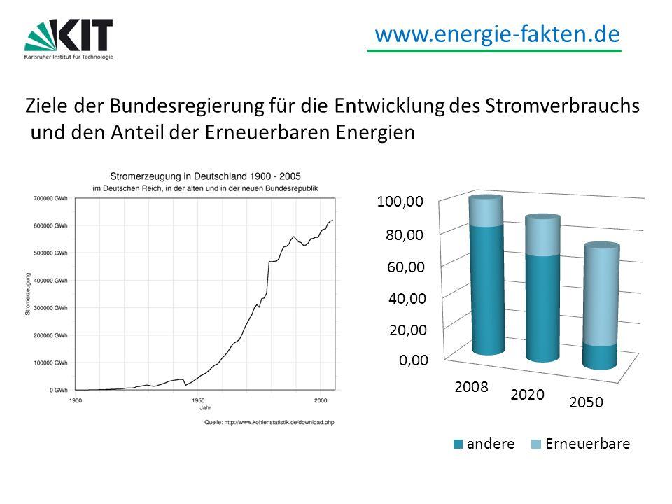 www.energie-fakten.de Voraussetzungen, um die Ziele im Stromsektor zu erreichen (nicht alle dem Konzept, aber den Szenarien und anderen Daten zu entnehmen) Ausbau Windenergie off-shore um 25 GWe bis 2030 Ausbau Wind on-shore von 25 GWe auf 45 GWe (2020) und 85 GWe (2050) Nur noch CCS-Kohlekraftwerke mit Wärme-Kraft-Kopplung Anwachsen der Stromimporte auf 100 – 140 TWh in 2050 Ausbau des Netzes um 3700 km Bau von Speichern für elektrische Energie (einschl.