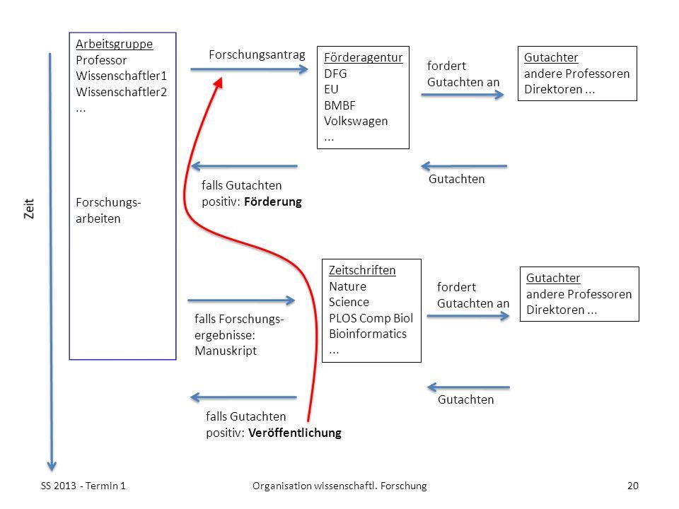 Arbeitsgruppe Professor Wissenschaftler1 Wissenschaftler2... Forschungs- arbeiten Forschungsantrag Förderagentur DFG EU BMBF Volkswagen... Gutachter a