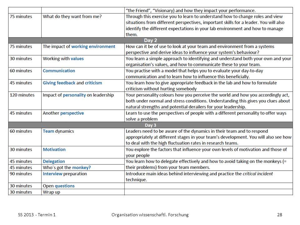 SS 2013 - Termin 128Organisation wissenschaftl. Forschung