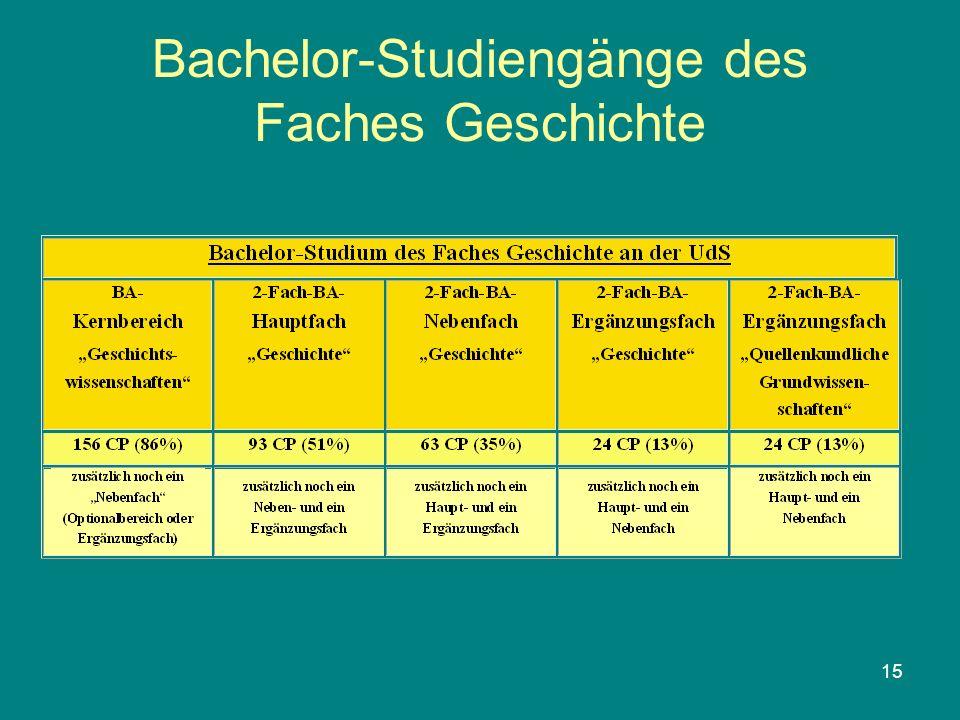 15 Bachelor-Studiengänge des Faches Geschichte