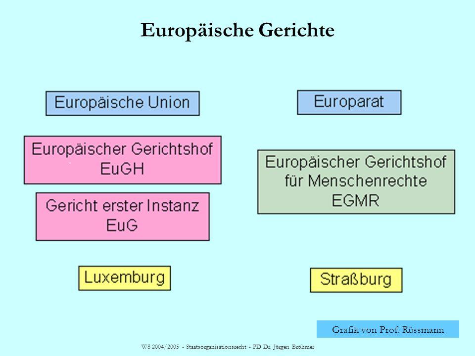 WS 2004/2005 - Staatsorganisationsrecht - PD Dr. Jürgen Bröhmer Europäische Gerichte Grafik von Prof. Rüssmann