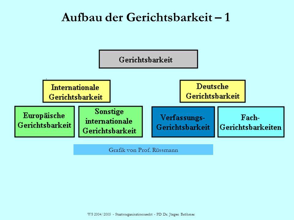 WS 2004/2005 - Staatsorganisationsrecht - PD Dr. Jürgen Bröhmer Aufbau der Gerichtsbarkeit – 1 Grafik von Prof. Rüssmann