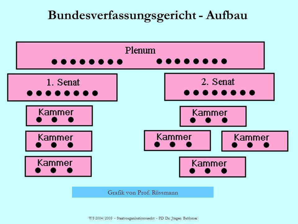 WS 2004/2005 - Staatsorganisationsrecht - PD Dr. Jürgen Bröhmer Bundesverfassungsgericht - Aufbau Grafik von Prof. Rüssmann