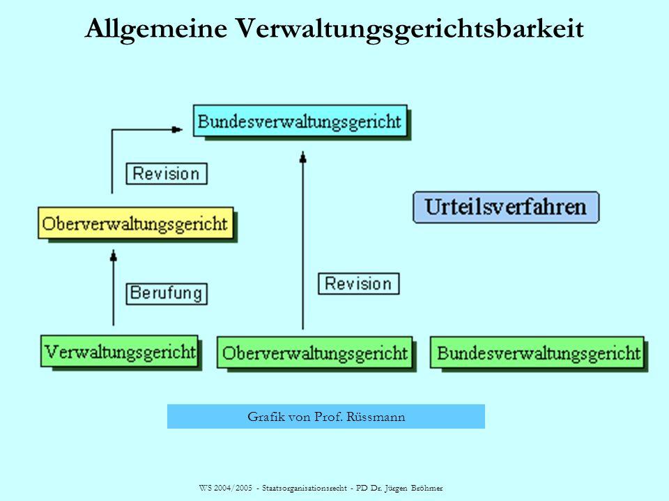 WS 2004/2005 - Staatsorganisationsrecht - PD Dr. Jürgen Bröhmer Allgemeine Verwaltungsgerichtsbarkeit Grafik von Prof. Rüssmann