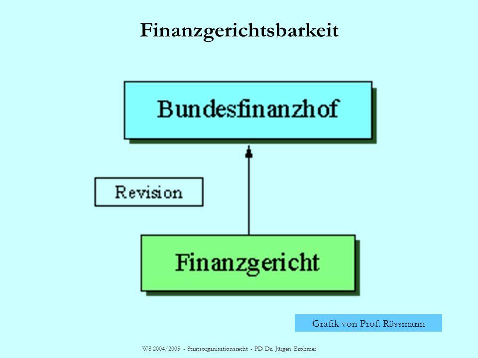 WS 2004/2005 - Staatsorganisationsrecht - PD Dr. Jürgen Bröhmer Finanzgerichtsbarkeit Grafik von Prof. Rüssmann