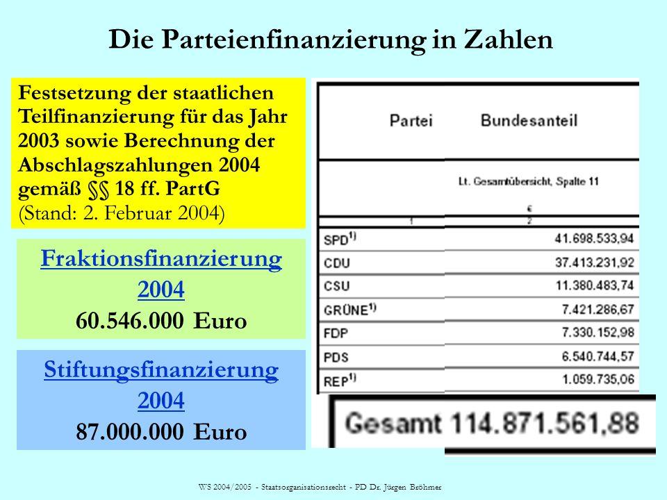 WS 2004/2005 - Staatsorganisationsrecht - PD Dr. Jürgen Bröhmer Die Parteienfinanzierung in Zahlen Festsetzung der staatlichen Teilfinanzierung für da