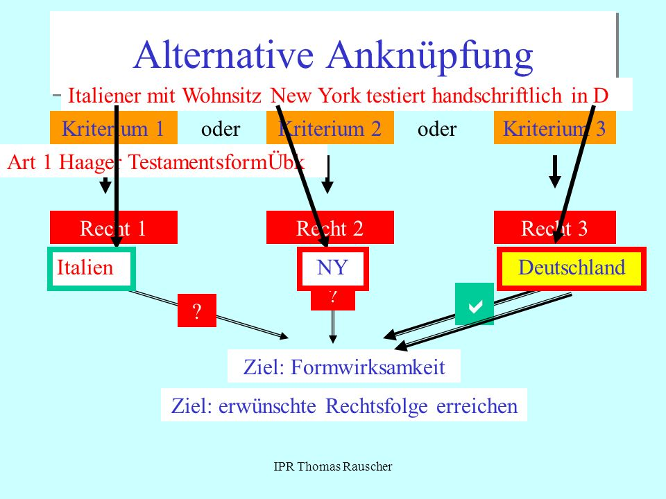 IPR Thomas Rauscher Alternative Anknüpfung Kriterium 1Kriterium 2oderKriterium 3oder Recht 1Recht 2Recht 3 Ziel: erwünschte Rechtsfolge erreichen ? ?