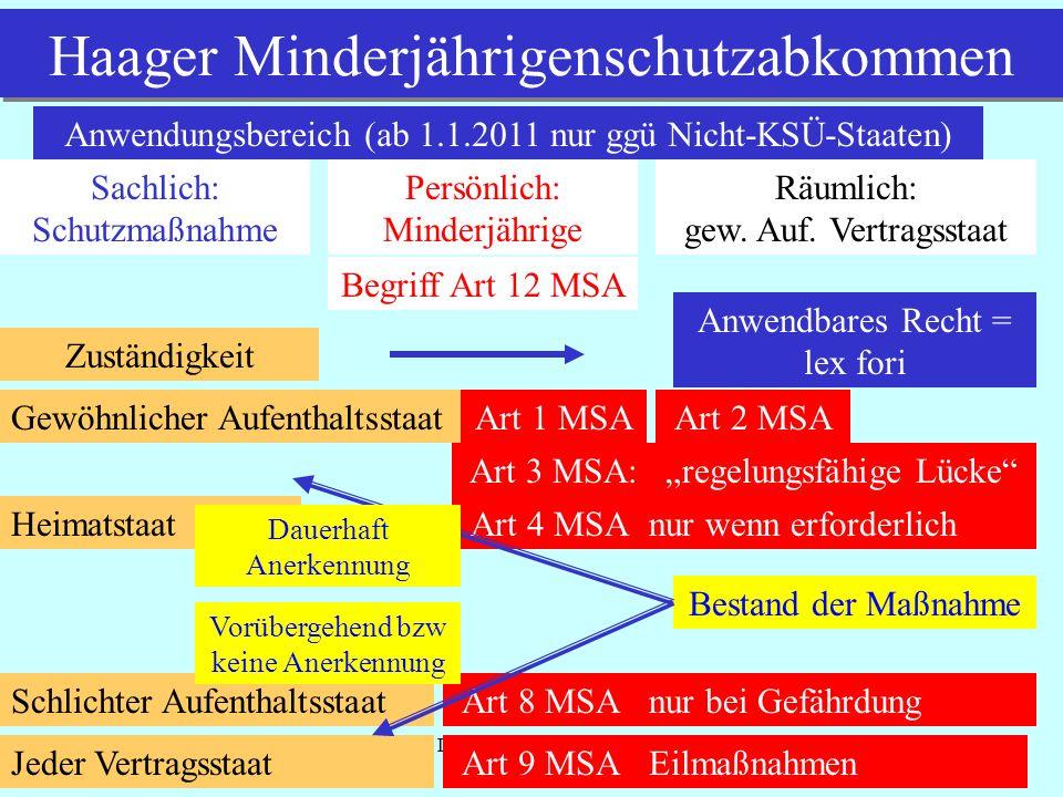 IPR Thomas Rauscher Haager Minderjährigenschutzabkommen Anwendungsbereich (ab 1.1.2011 nur ggü Nicht-KSÜ-Staaten) Sachlich: Schutzmaßnahme Persönlich: