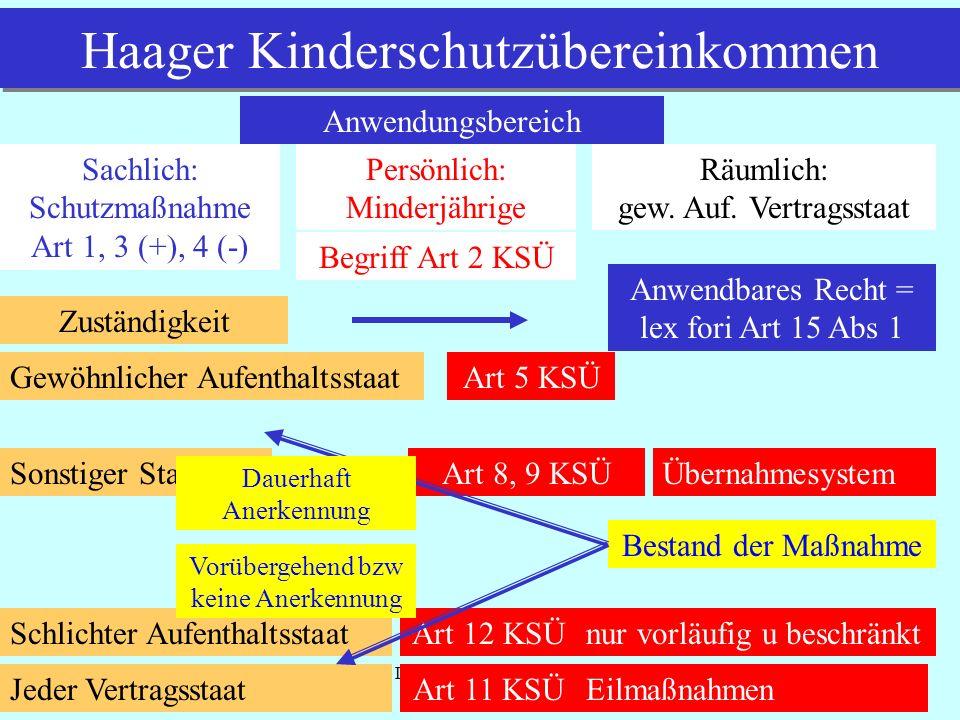 IPR Thomas Rauscher Haager Kinderschutzübereinkommen Anwendungsbereich Sachlich: Schutzmaßnahme Art 1, 3 (+), 4 (-) Persönlich: Minderjährige Begriff