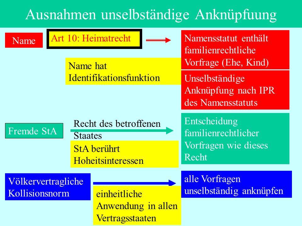 IPR Thomas Rauscher Ausnahmen unselbständige Anknüpfuung Name Art 10: Heimatrecht Namensstatut enthält familienrechtliche Vorfrage (Ehe, Kind) Unselbs