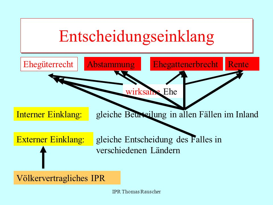IPR Thomas Rauscher Entscheidungseinklang Völkervertragliches IPR Abstammung wirksame Ehe Ehegüterrecht EhegattenerbrechtRente Interner Einklang:gleic