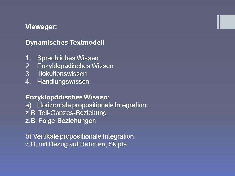 Vieweger: Dynamisches Textmodell 1.Sprachliches Wissen 2.Enzyklopädisches Wissen 3.Illokutionswissen 4.Handlungswissen Enzyklopädisches Wissen: a)Hori