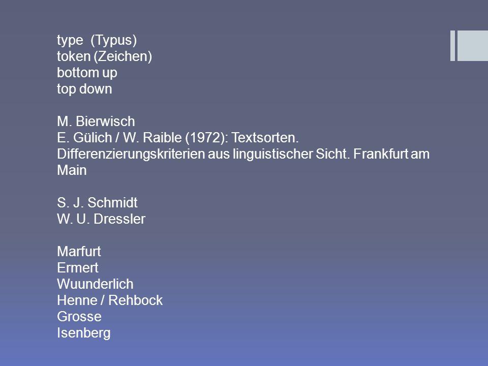 type (Typus) token (Zeichen) bottom up top down M. Bierwisch E. Gülich / W. Raible (1972): Textsorten. Differenzierungskriterien aus linguistischer Si