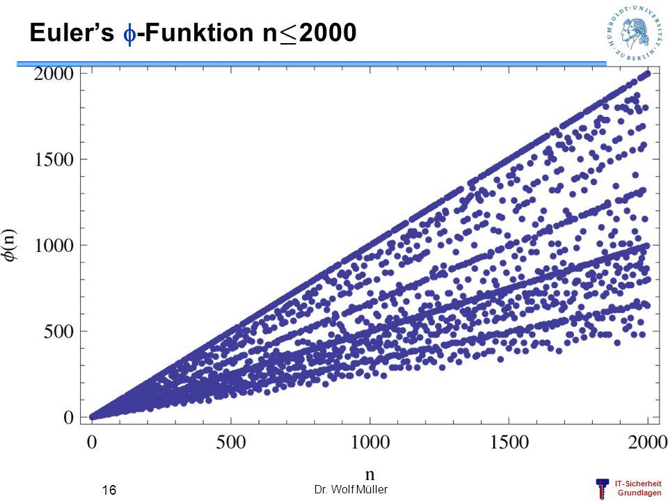 IT-Sicherheit Grundlagen Dr. Wolf Müller 16 Eulers -Funktion n · 2000