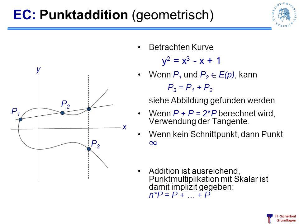 IT-Sicherheit Grundlagen EC: Punktaddition (geometrisch) Betrachten Kurve y 2 = x 3 - x + 1 Wenn P 1 und P 2 2 E(p), kann P 3 = P 1 + P 2 siehe Abbild