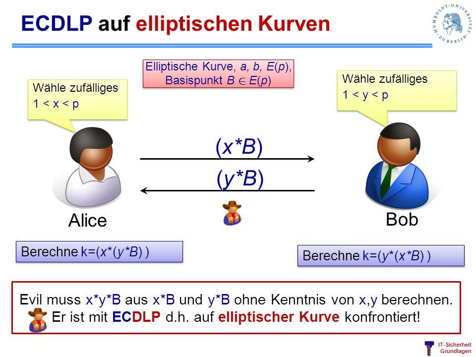 IT-Sicherheit Grundlagen ECDLP auf elliptischen Kurven Alice Bob Wähle zufälliges 1 < x < p Wähle zufälliges 1 < x < p (y*B) (x*B) Berechne k=(x*(y*B)