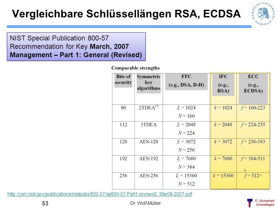 IT-Sicherheit Grundlagen Vergleichbare Schlüssellängen RSA, ECDSA Dr. Wolf Müller 53 http://csrc.nist.gov/publications/nistpubs/800-57/sp800-57-Part1-