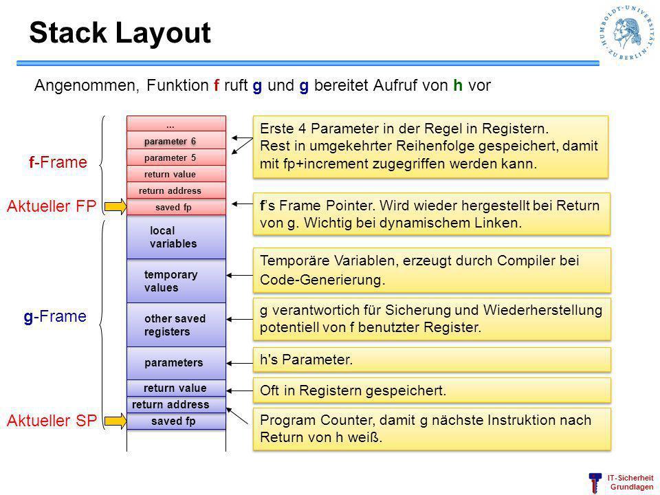 IT-Sicherheit Grundlagen Stack Layout Angenommen, Funktion f ruft g und g bereitet Aufruf von h vor parameter 5 parameter 6... temporary values return