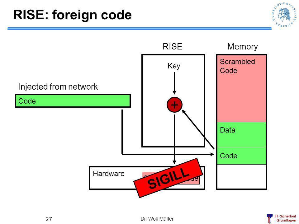 IT-Sicherheit Grundlagen Dr. Wolf Müller 27 Code RISE: foreign code Hardware Data Scrambled Code RISEMemory + Key Code Injected from network Scrambled