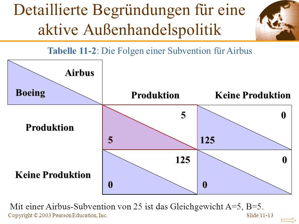 Slide 11-13Copyright © 2003 Pearson Education, Inc. Airbus Boeing Keine Produktion Mit einer Airbus-Subvention von 25 ist das Gleichgewicht A=5, B=5.