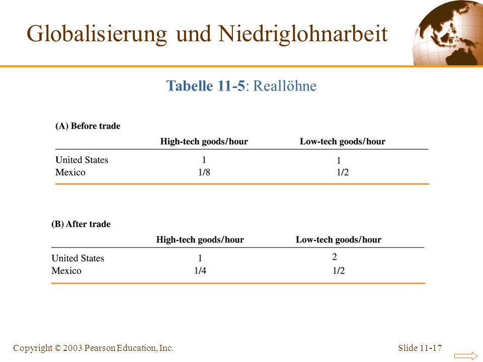 Slide 11-17Copyright © 2003 Pearson Education, Inc. Globalisierung und Niedriglohnarbeit Tabelle 11-5: Reallöhne