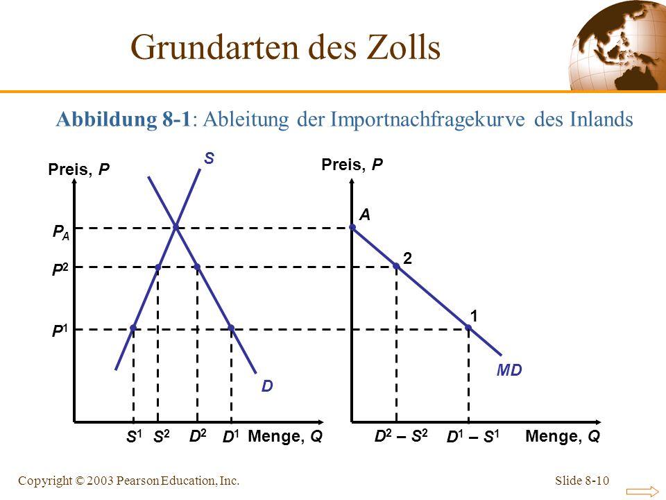 Slide 8-10Copyright © 2003 Pearson Education, Inc. Menge, Q Preis, P Menge, Q MD D S A PAPA P2P2 P1P1 S2S2 D2D2 D 2 – S 2 2 S1S1 D1D1 D 1 – S 1 1 Abbi