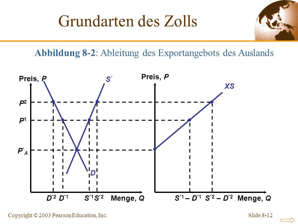 Slide 8-12Copyright © 2003 Pearson Education, Inc. P2P2 P*AP*A D*D* S*S* P1P1 XS Preis, P Menge, Q S *2 – D *2 S *2 D *2 Abbildung 8-2: Ableitung des