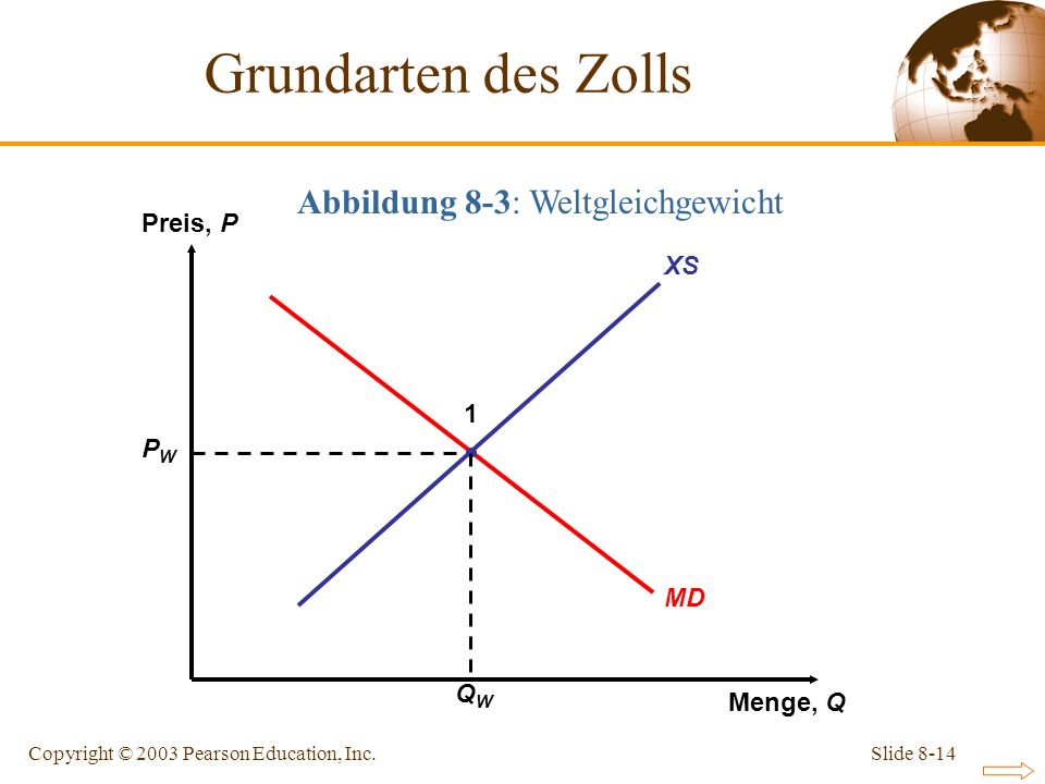 Slide 8-14Copyright © 2003 Pearson Education, Inc. Abbildung 8-3: Weltgleichgewicht XS Preis, P Menge, Q MD PWPW QWQW 1 Grundarten des Zolls