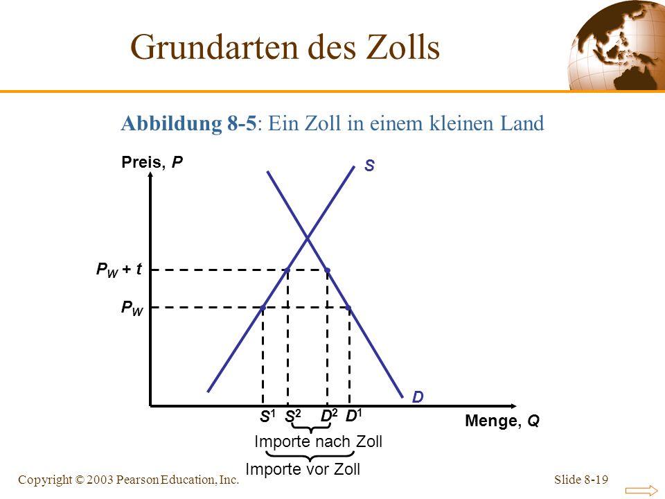 Slide 8-19Copyright © 2003 Pearson Education, Inc. Abbildung 8-5: Ein Zoll in einem kleinen Land S Preis, P Menge, Q D P W + t PWPW Importe nach Zoll