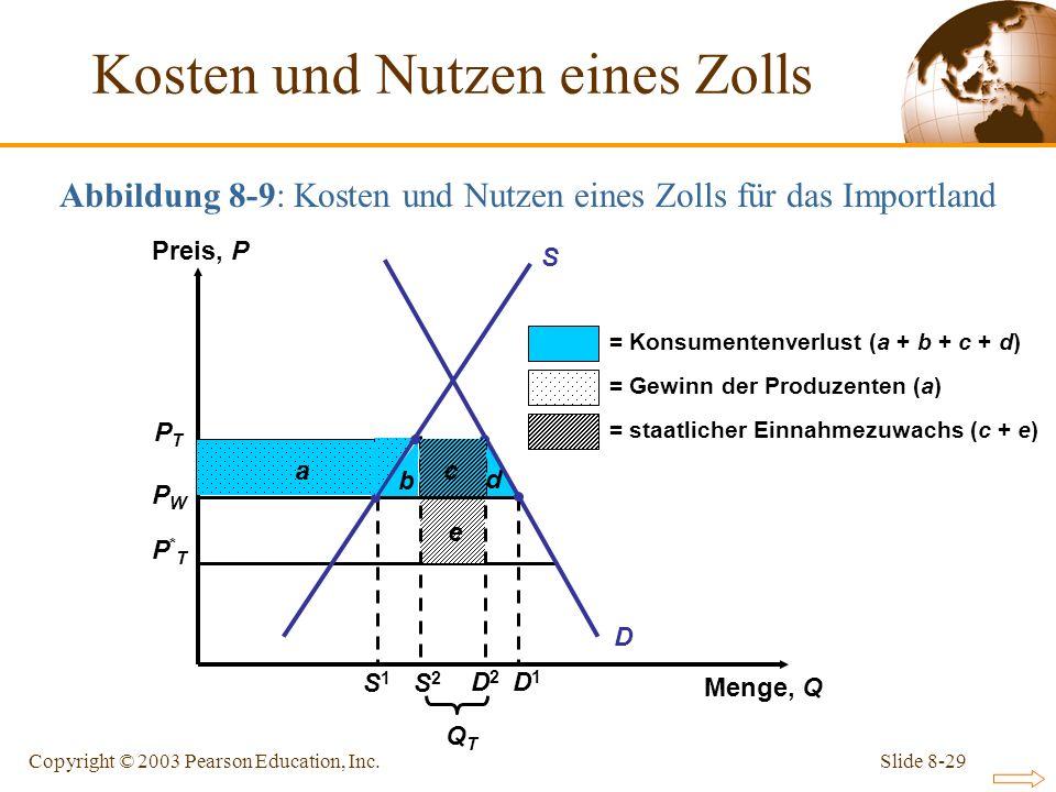 Slide 8-29Copyright © 2003 Pearson Education, Inc. Abbildung 8-9: Kosten und Nutzen eines Zolls für das Importland PTPT PWPW P*TP*T b c d e D a = Kons