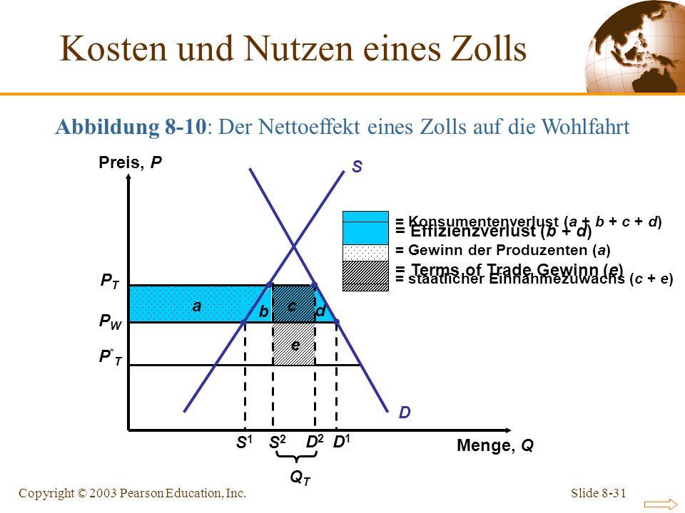 Slide 8-31Copyright © 2003 Pearson Education, Inc. PTPT PWPW P*TP*T b c d e D a = Konsumentenverlust (a + b + c + d) = Gewinn der Produzenten (a) = st
