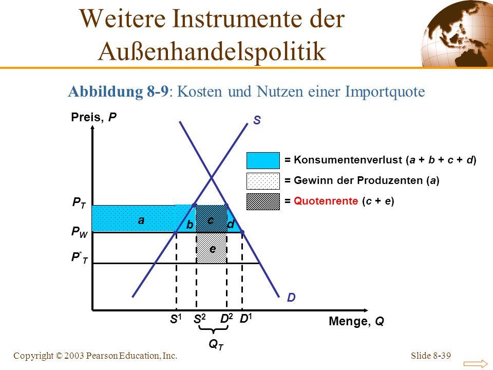 Slide 8-39Copyright © 2003 Pearson Education, Inc. Abbildung 8-9: Kosten und Nutzen einer Importquote PTPT PWPW P*TP*T b c d e D a = Konsumentenverlus