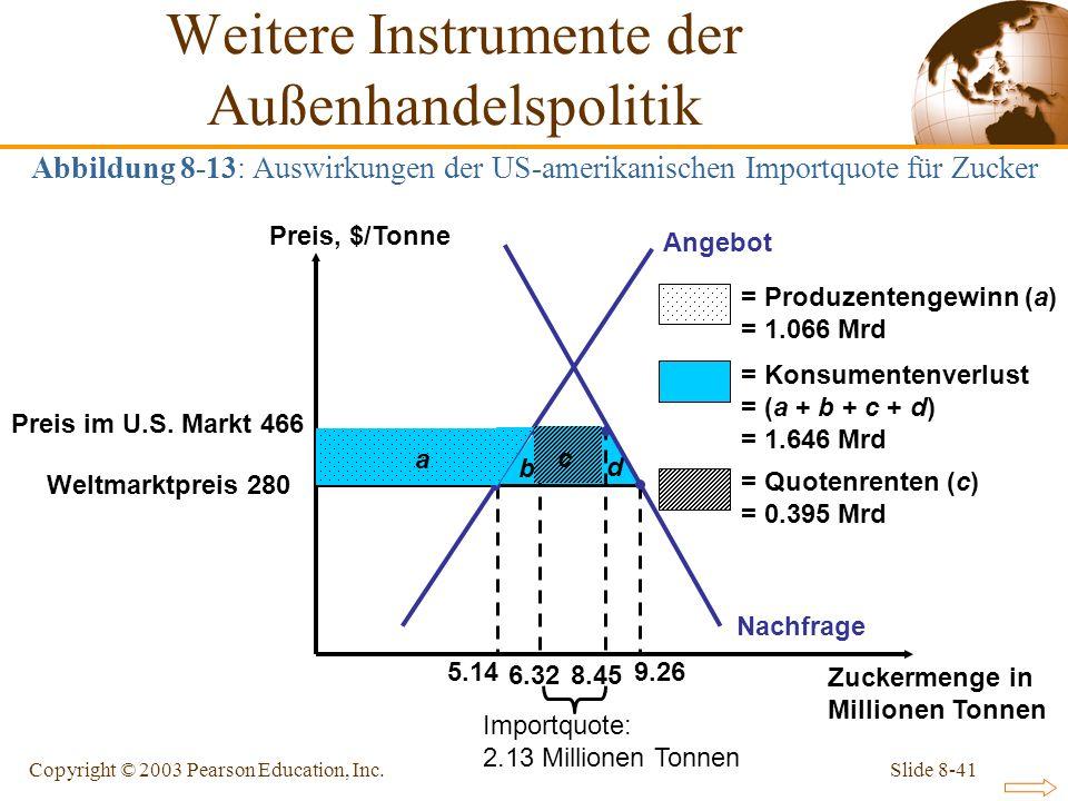 Slide 8-41Copyright © 2003 Pearson Education, Inc. Preis im U.S. Markt 466 Weltmarktpreis 280 b c d Nachfrage a 8.45 6.32 Angebot 5.14 9.26 Preis, $/T