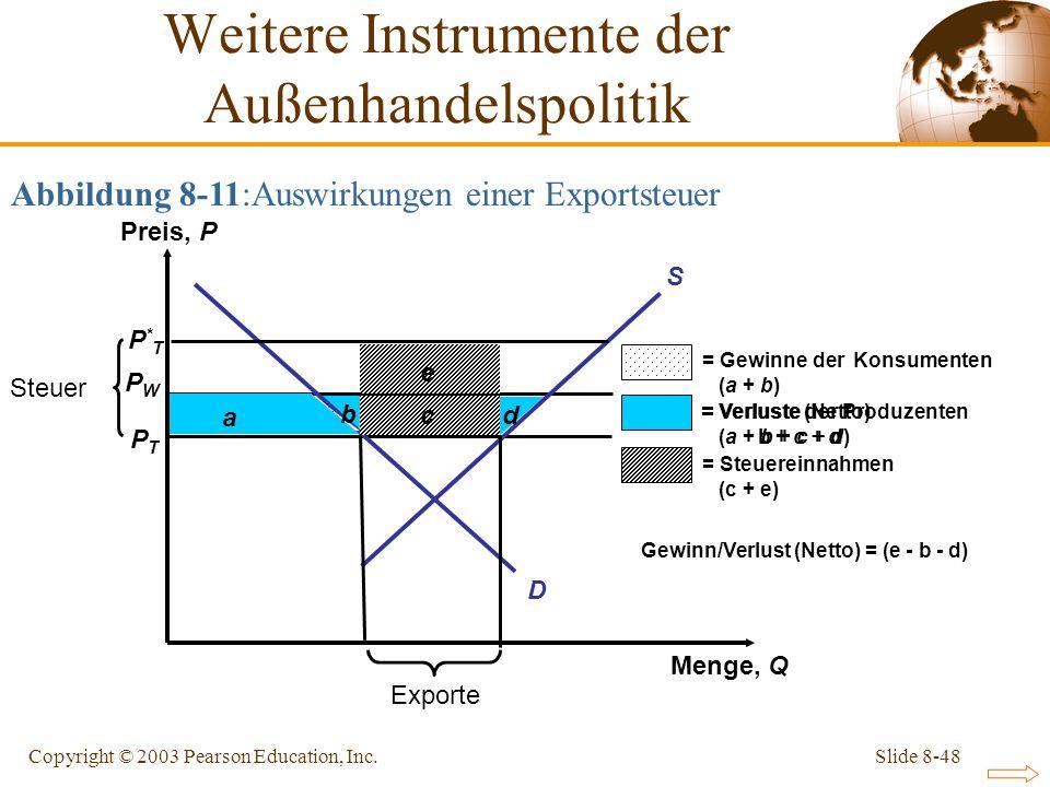 Slide 8-48Copyright © 2003 Pearson Education, Inc. a Abbildung 8-11:Auswirkungen einer Exportsteuer Weitere Instrumente der Außenhandelspolitik P*TP*T