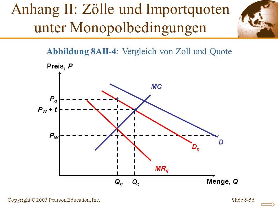 Slide 8-56Copyright © 2003 Pearson Education, Inc. Preis, P Menge, Q PWPW PqPq P W + t Anhang II: Zölle und Importquoten unter Monopolbedingungen Abbi