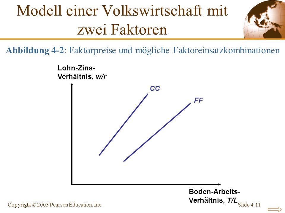 Slide 4-11Copyright © 2003 Pearson Education, Inc. CC FF Lohn-Zins- Verhältnis, w/r Boden-Arbeits- Verhältnis, T/L Modell einer Volkswirtschaft mit zw
