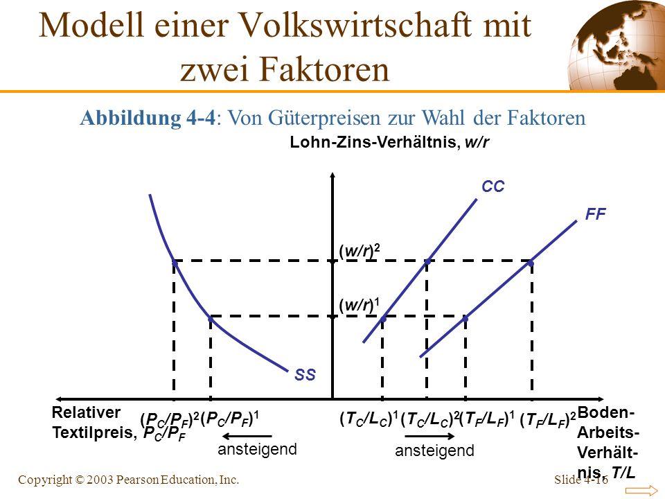Slide 4-16Copyright © 2003 Pearson Education, Inc. FF CC SS Boden- Arbeits- Verhält- nis, T/L Relativer Textilpreis, P C /P F Lohn-Zins-Verhältnis, w/