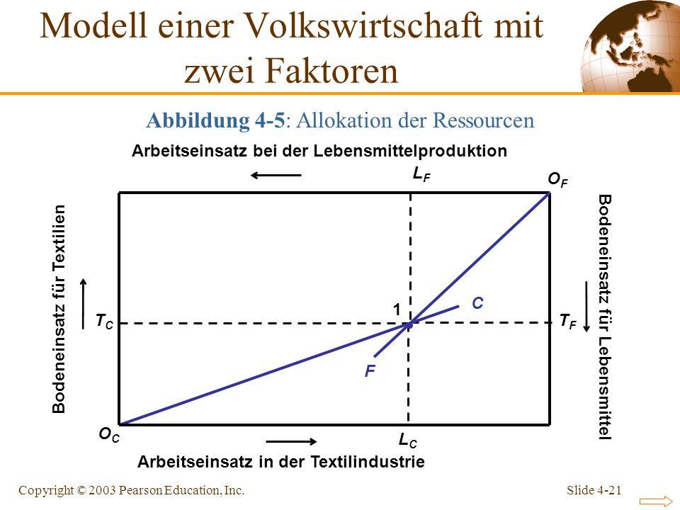 Slide 4-21Copyright © 2003 Pearson Education, Inc. L F TFTF LCLC TCTC Arbeitseinsatz bei der Lebensmittelproduktion Arbeitseinsatz in der Textilindust
