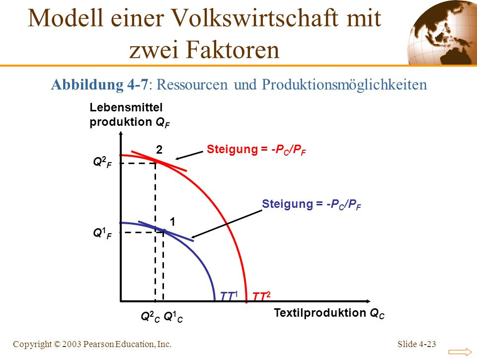 Slide 4-23Copyright © 2003 Pearson Education, Inc. TT 1 TT 2 Lebensmittel produktion Q F Textilproduktion Q C Steigung = -P C /P F 2 Q2FQ2F Q2CQ2C 1 Q