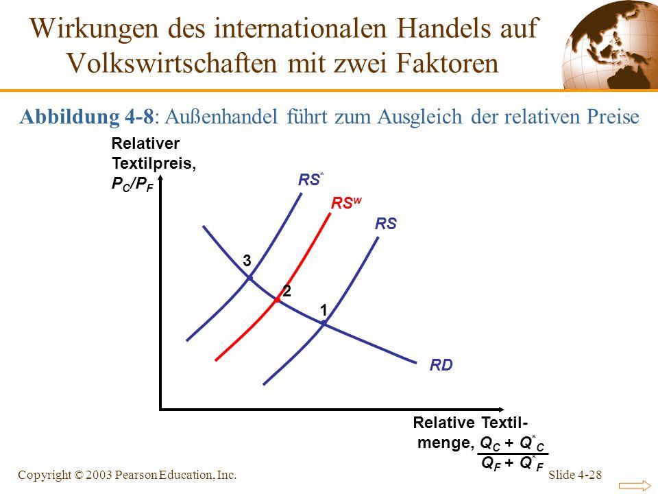 Slide 4-28Copyright © 2003 Pearson Education, Inc. RD RS RS * 1 3 Wirkungen des internationalen Handels auf Volkswirtschaften mit zwei Faktoren Abbild