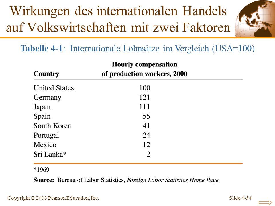 Slide 4-34Copyright © 2003 Pearson Education, Inc. Wirkungen des internationalen Handels auf Volkswirtschaften mit zwei Faktoren Tabelle 4-1: Internat