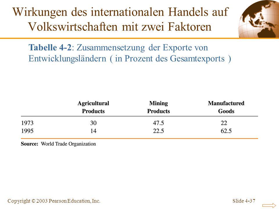 Slide 4-37Copyright © 2003 Pearson Education, Inc. Wirkungen des internationalen Handels auf Volkswirtschaften mit zwei Faktoren Tabelle 4-2: Zusammen