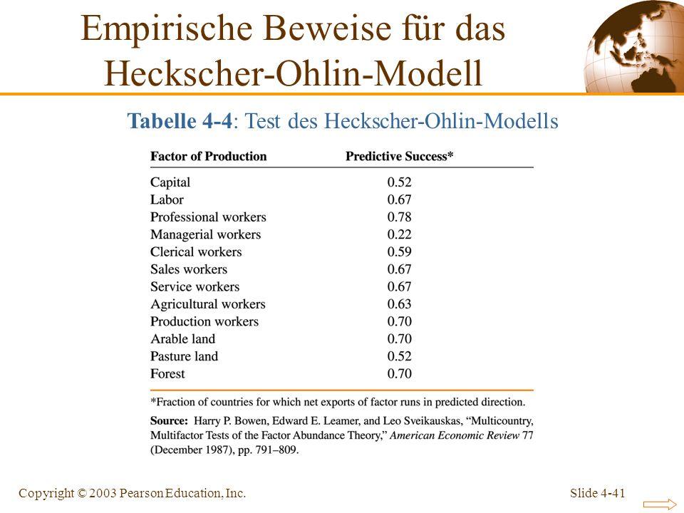 Slide 4-41Copyright © 2003 Pearson Education, Inc. Empirische Beweise für das Heckscher-Ohlin-Modell Tabelle 4-4: Test des Heckscher-Ohlin-Modells