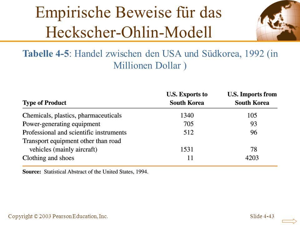 Slide 4-43Copyright © 2003 Pearson Education, Inc. Empirische Beweise für das Heckscher-Ohlin-Modell Tabelle 4-5: Handel zwischen den USA und Südkorea