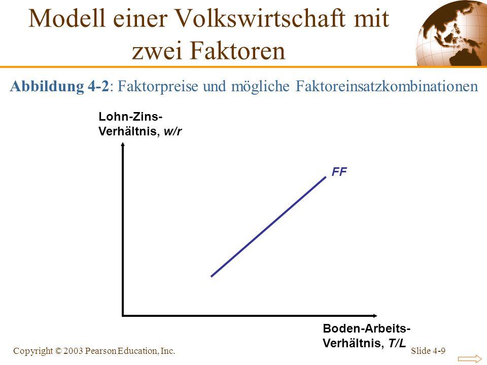 Slide 4-9Copyright © 2003 Pearson Education, Inc. FF Lohn-Zins- Verhältnis, w/r Boden-Arbeits- Verhältnis, T/L Modell einer Volkswirtschaft mit zwei F