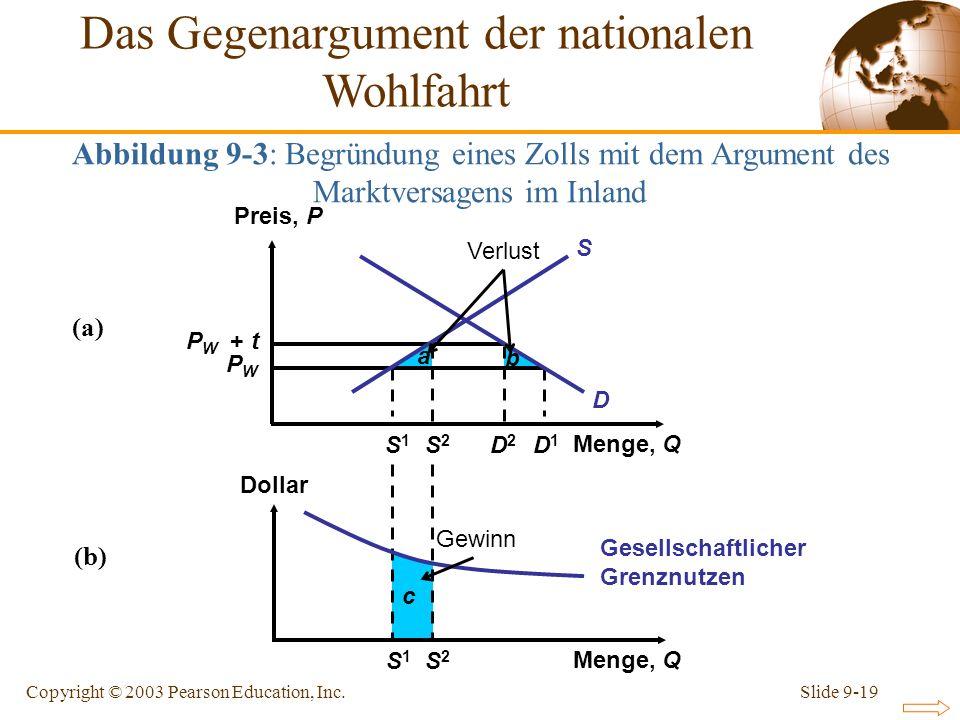 Slide 9-19Copyright © 2003 Pearson Education, Inc. c a b S1S1 S1S1 S2S2 S2S2 D2D2 D1D1 P W + t PWPW Preis, P Menge, Q Dollar Menge, Q S D (a) (b) Abbi
