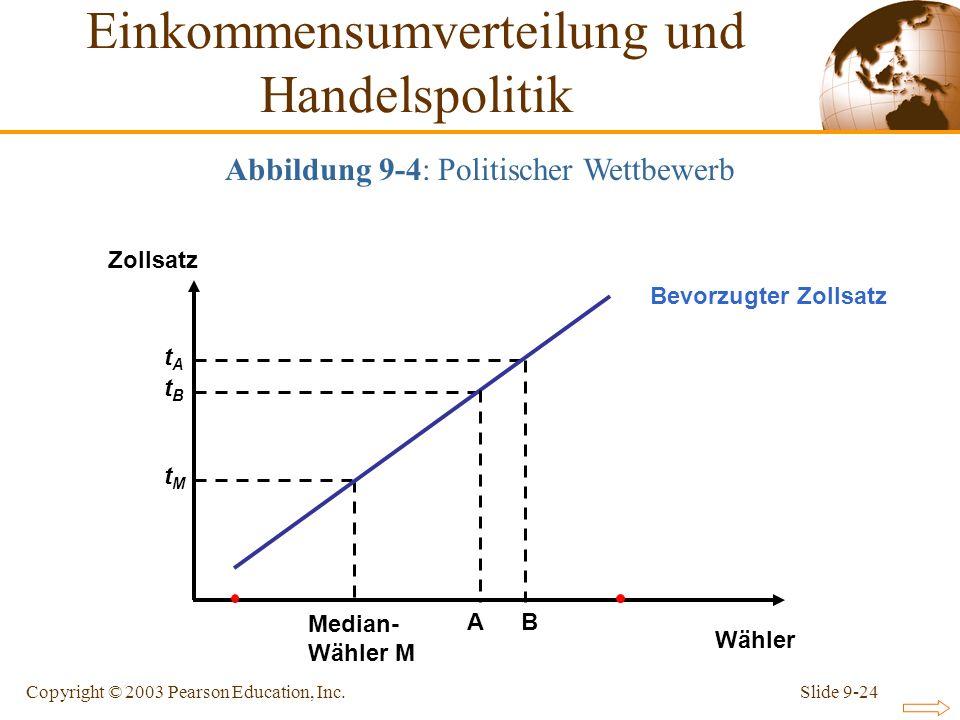 Slide 9-24Copyright © 2003 Pearson Education, Inc. Wähler Zollsatz Median- Wähler M tMtM tBtB tAtA Bevorzugter Zollsatz Einkommensumverteilung und Han