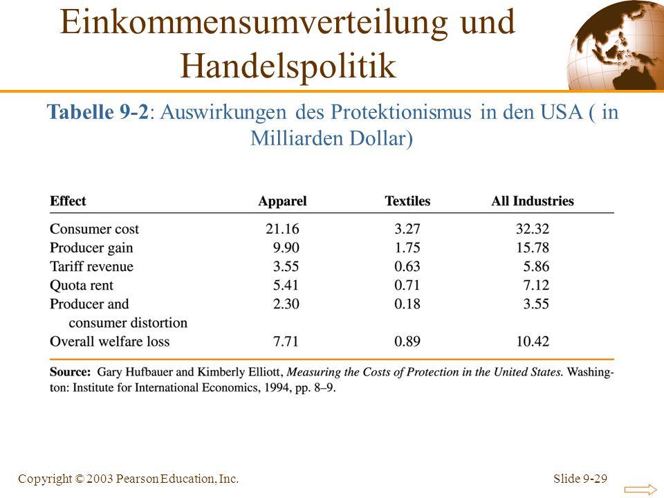 Slide 9-29Copyright © 2003 Pearson Education, Inc. Einkommensumverteilung und Handelspolitik Tabelle 9-2: Auswirkungen des Protektionismus in den USA