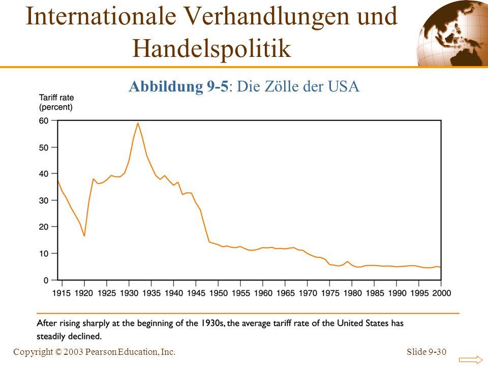 Slide 9-30Copyright © 2003 Pearson Education, Inc. Abbildung 9-5: Die Zölle der USA Internationale Verhandlungen und Handelspolitik