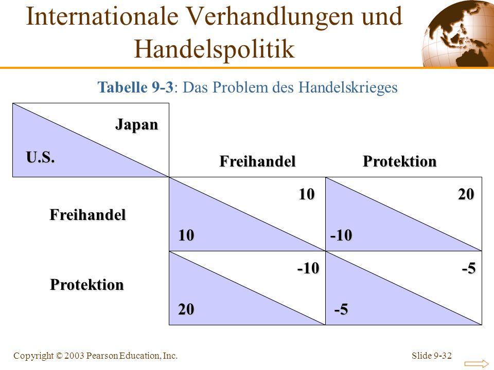 Slide 9-32Copyright © 2003 Pearson Education, Inc. Japan Japan U.S. 10 10 -5 -5 20 -10 20 -10 -10 FreihandelFreihandel Protektion Protektion Tabelle 9